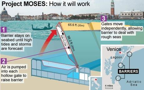 'Moses project' to secure future of Venice  source: http://www.telegraph.co.uk/news/worldnews/europe/italy/3629387/Moses-project-to-secure-future-of-Venice.html