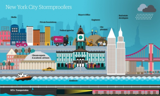 The network of New York's stormproofers, as I understand them now – this graphic will change over time. For a larger version, click here. Illustration: Alistair Dixon/Guardian
