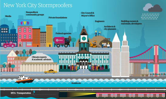 The network of New York City's stormproofers. For a larger version of this image, click here. Illustration: Alistair Dixon/Guardian