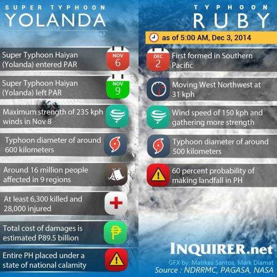 How does Typhoon Ruby (international name: Hagupit) fare in comparison to Super Typhoon Yolanda? Source: http://www.inewmedia.org/typhoonwatch-super-typhoon-ruby-hagupit-updates/11510/