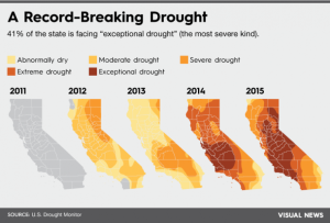 califonian drought