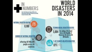 world disaster map 2014