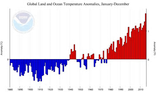 Global land and ocean temperature anomalies, January-December. Photograph: Noaa