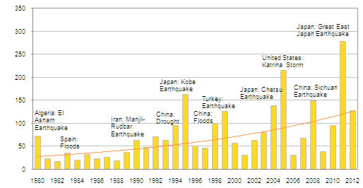 Rising global economic losses and damage, 1980-2012 Source; http://www.unescap.org/stat/data/syb2013/F.5-Natural-disasters.asp