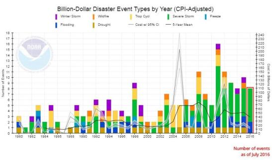 billion-dollar-disasters_0