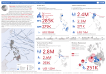 Philippines: 2016 Highlights of Displacement and Effects Snapshot