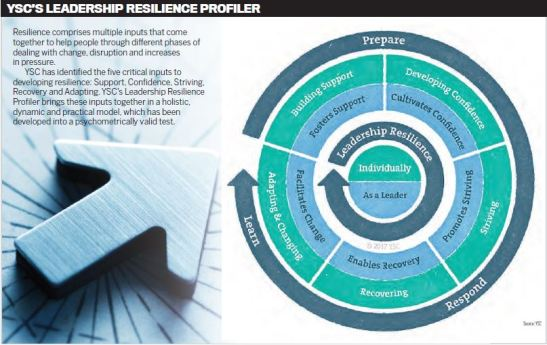 resilience profiler
