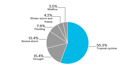 drought pie chart