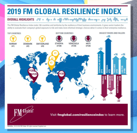 global resilience index